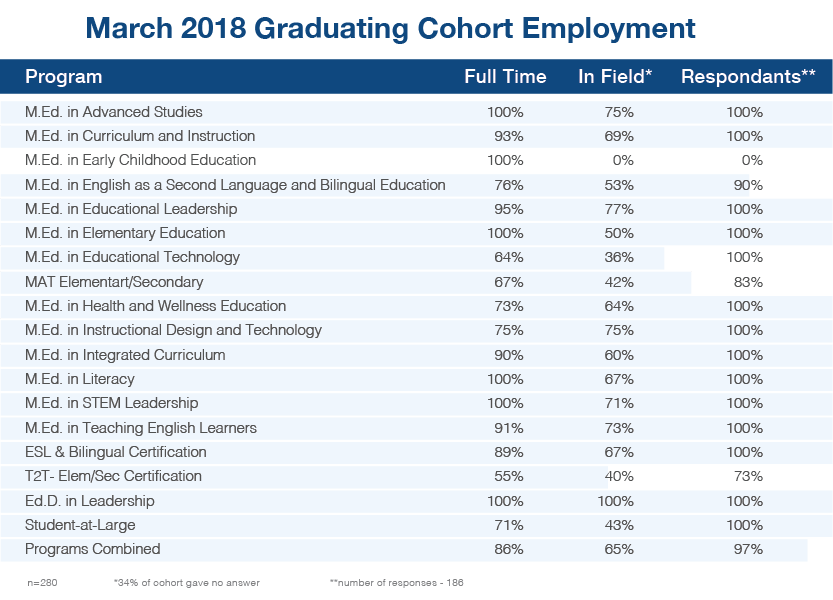 March 2018 Graduating Cohort Employment