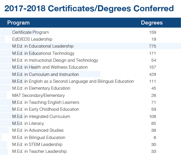ACE certificates/degrees conferred