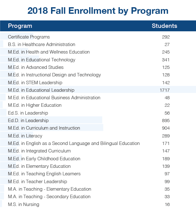 2018 Fall Enrollment by Program