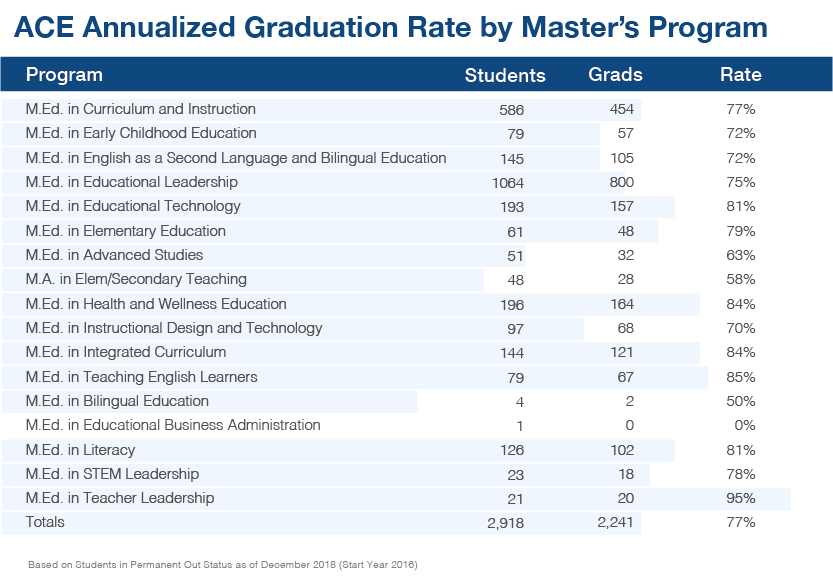 2018 Annulized Master's Grad Rate