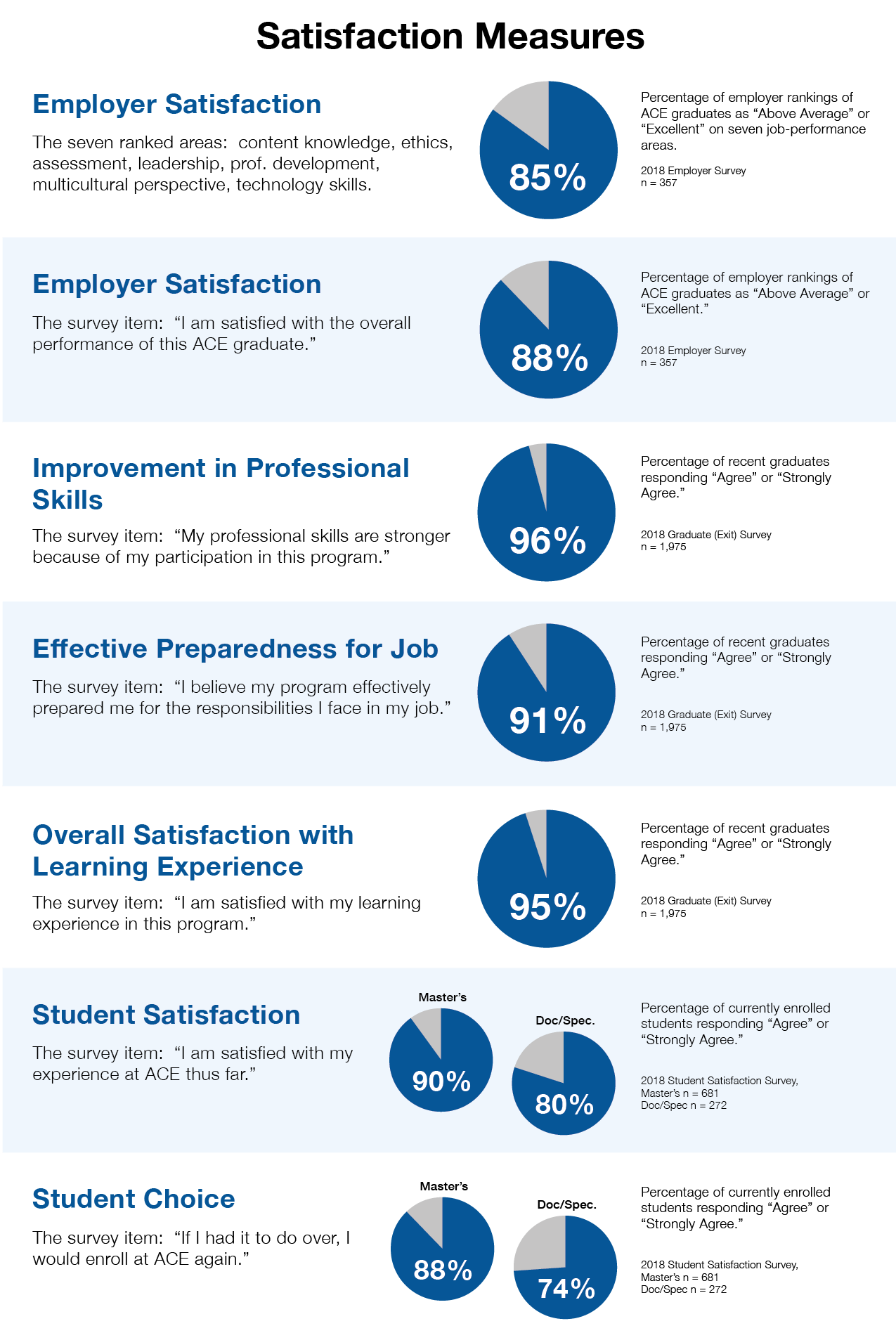 ACE student satisfaction measures